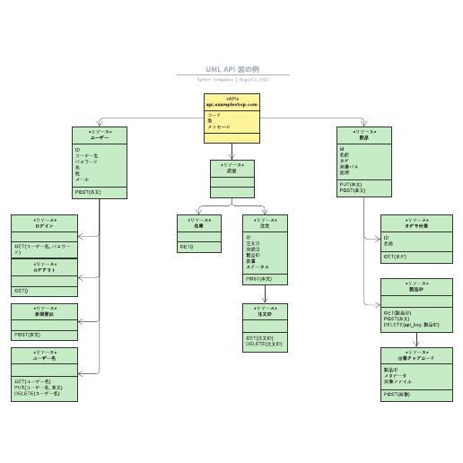 APIシステムを表したUML図テンプレート