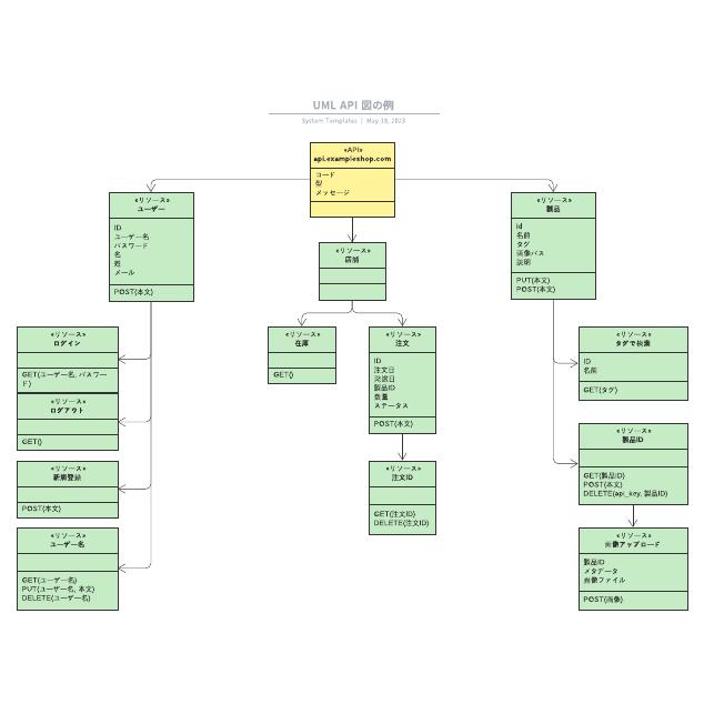 UML API 図の例