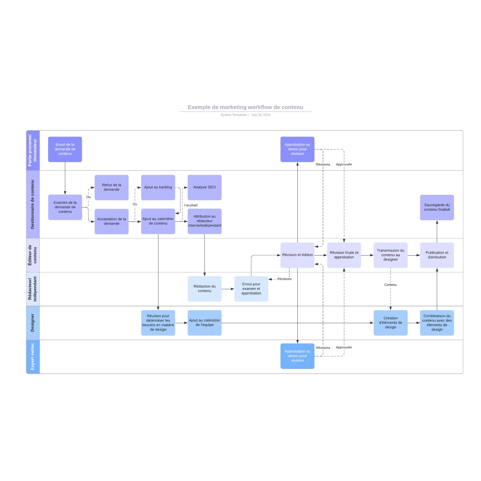 exemple de workflow: marketing de contenu