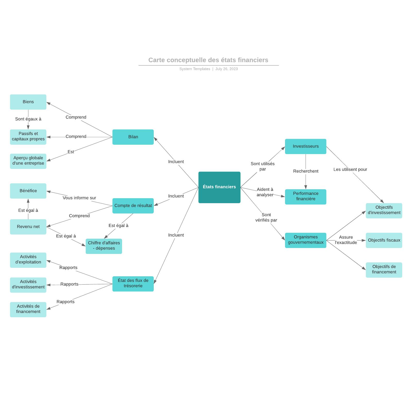 exemple de carte conceptuelle des états financiers