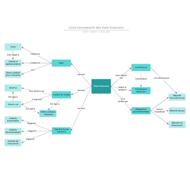Carte conceptuelle des états financiers