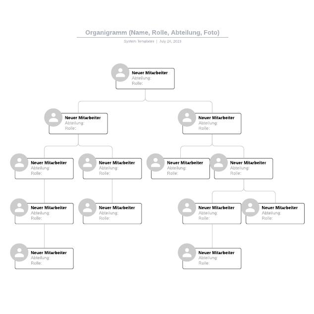 Organigramm (Name, Rolle, Abteilung, Foto)