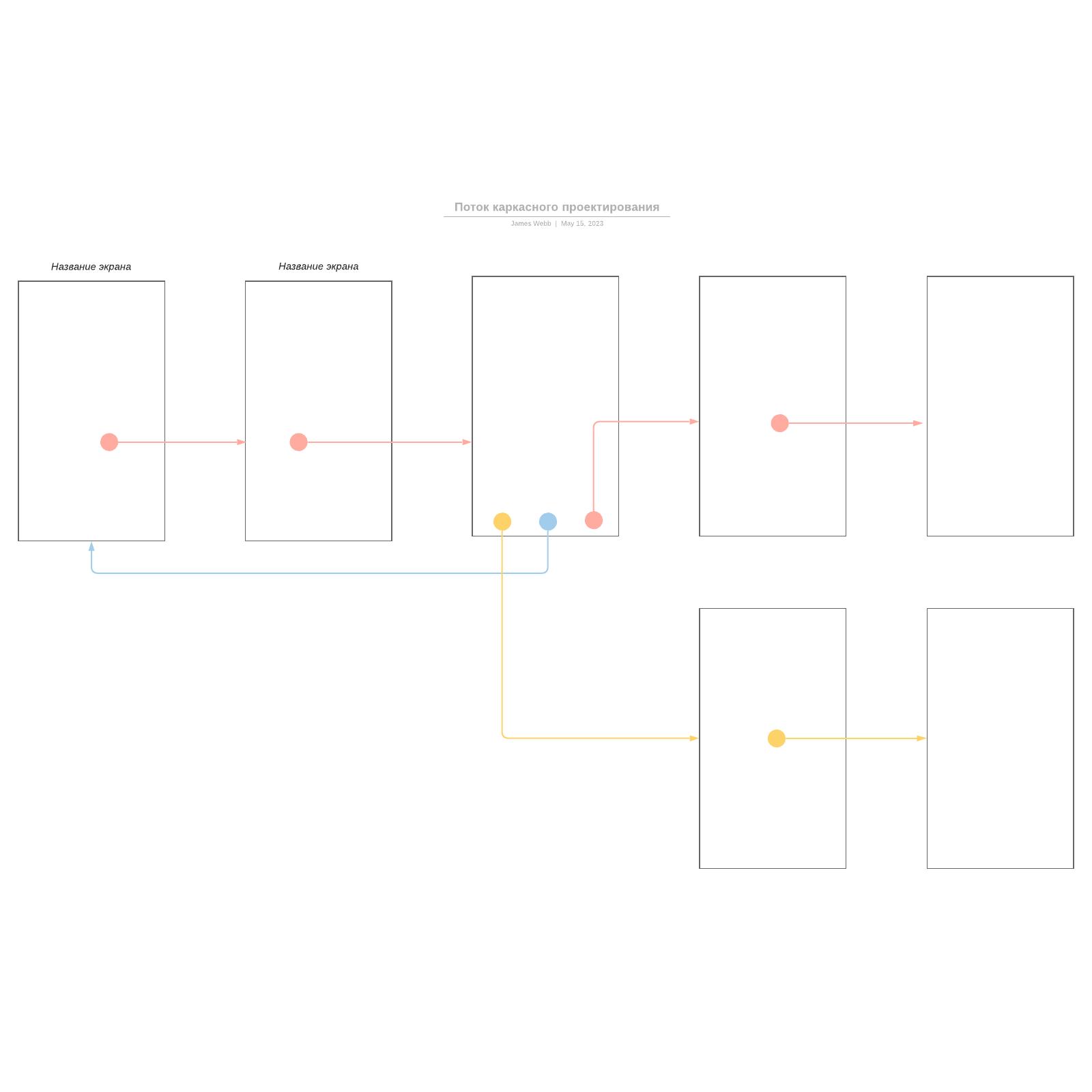 Поток каркасного проектирования