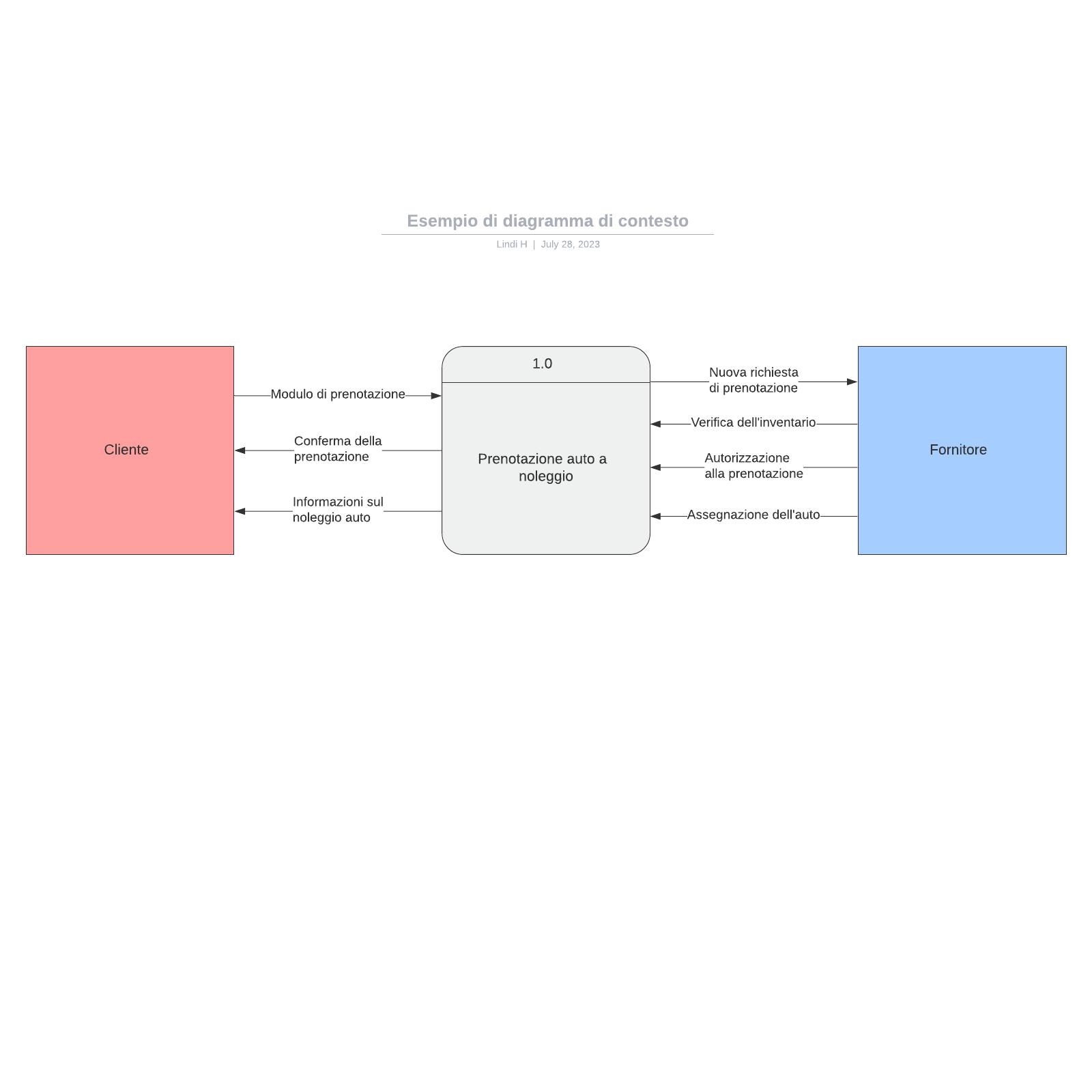 Esempio di diagramma di contesto