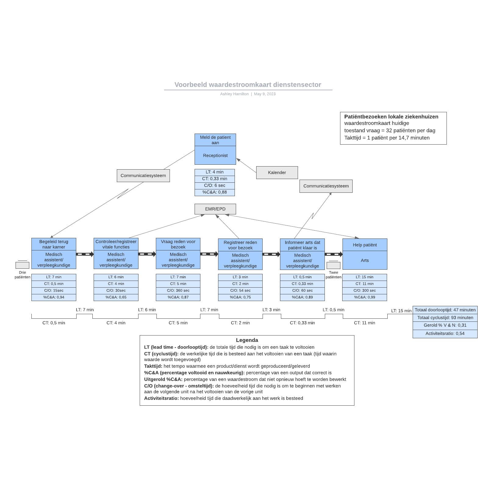 Voorbeeld waardestroomkaart dienstensector