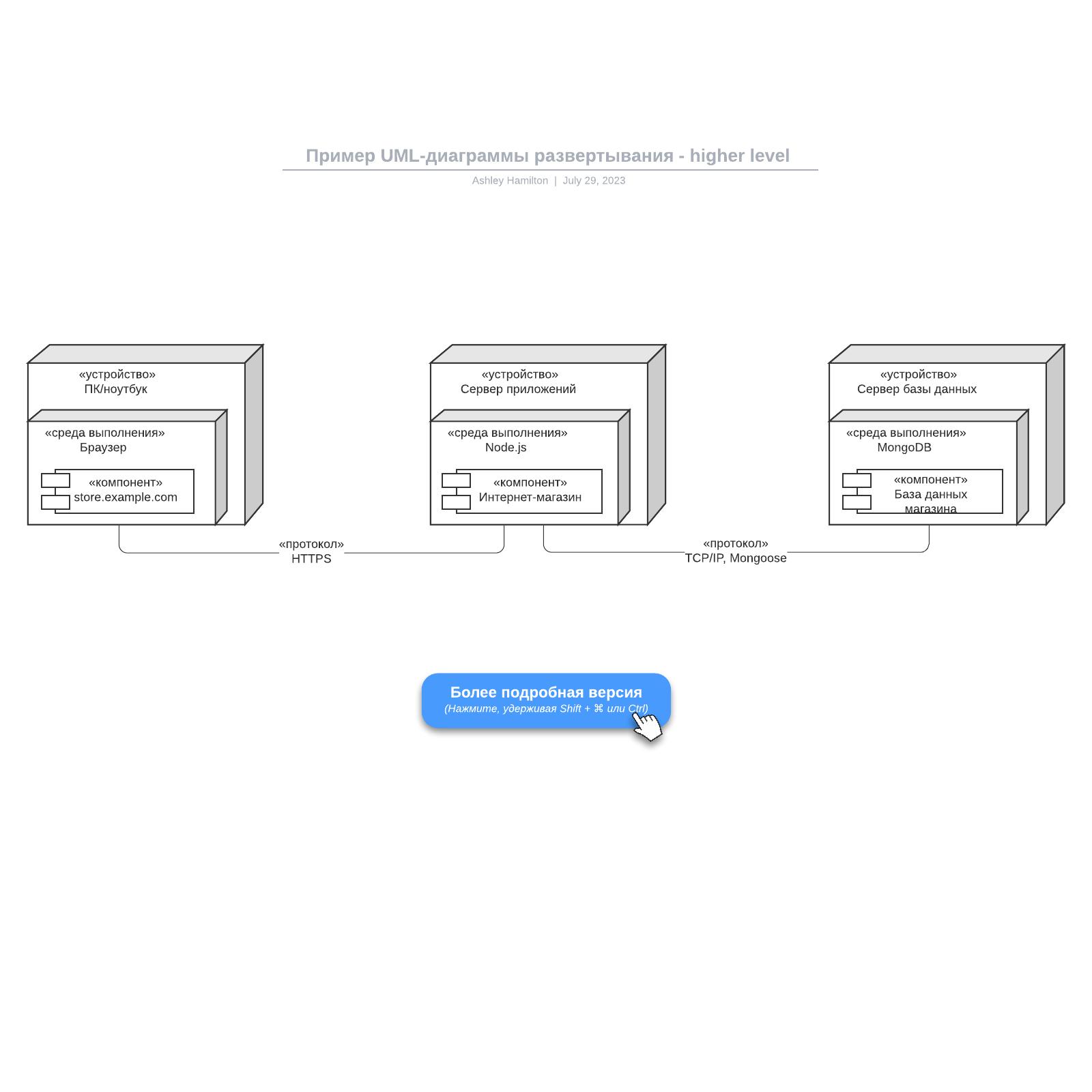 Пример UML-диаграммы развертывания