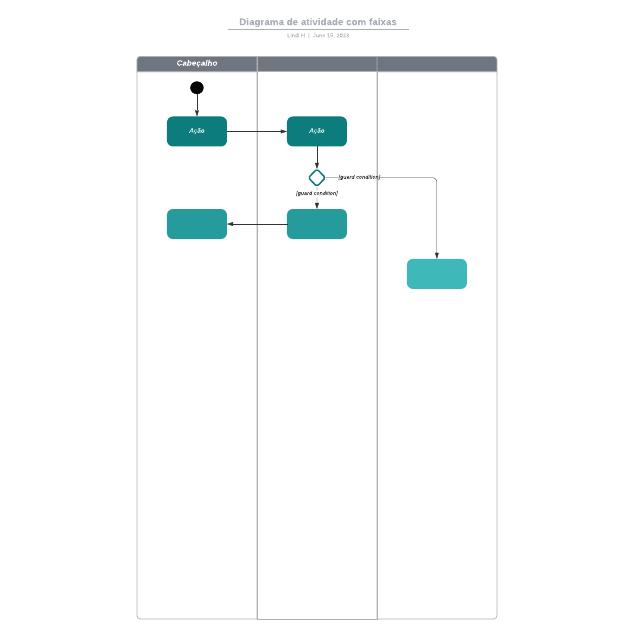 Diagrama de atividade com faixas