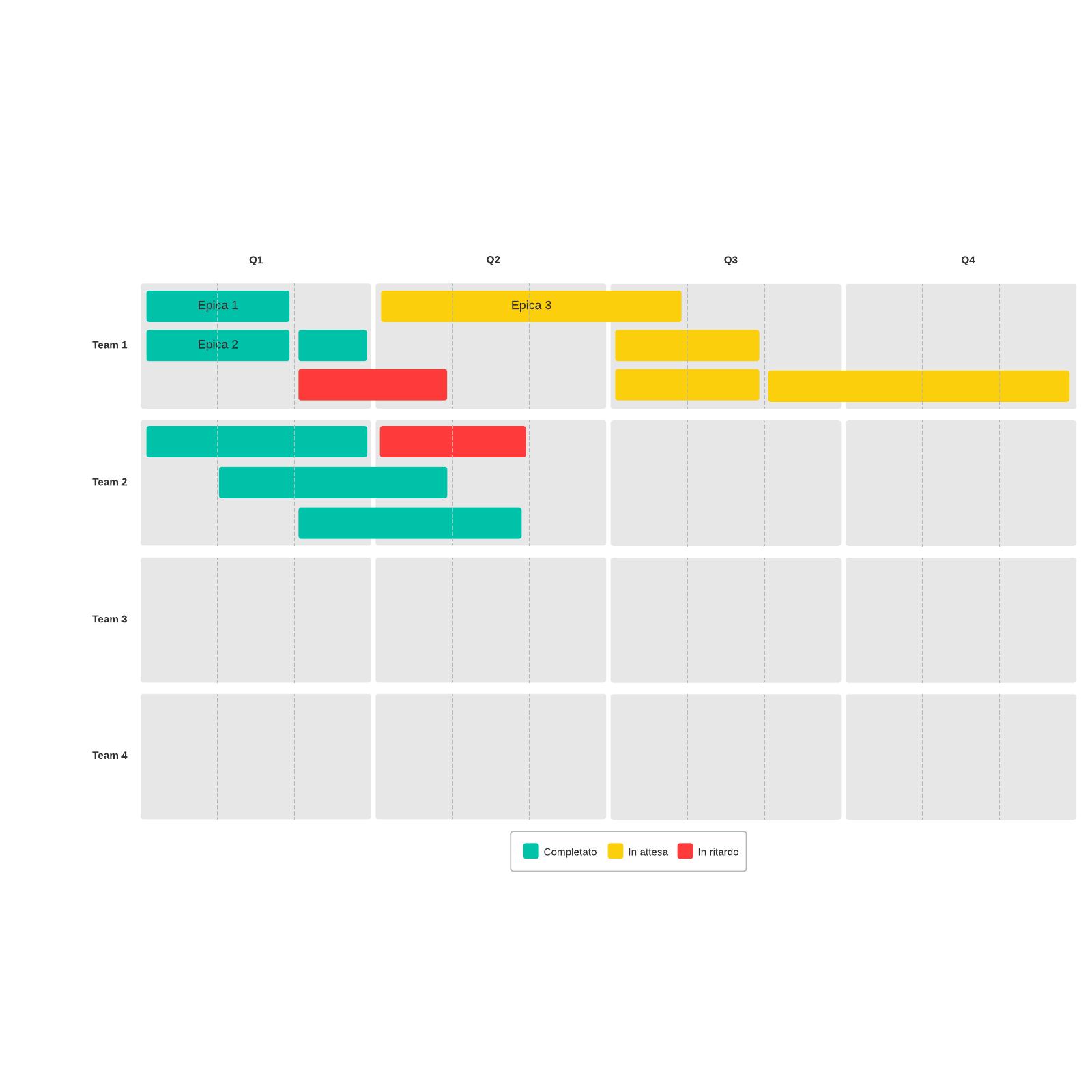 Modello di roadmap di prodotto