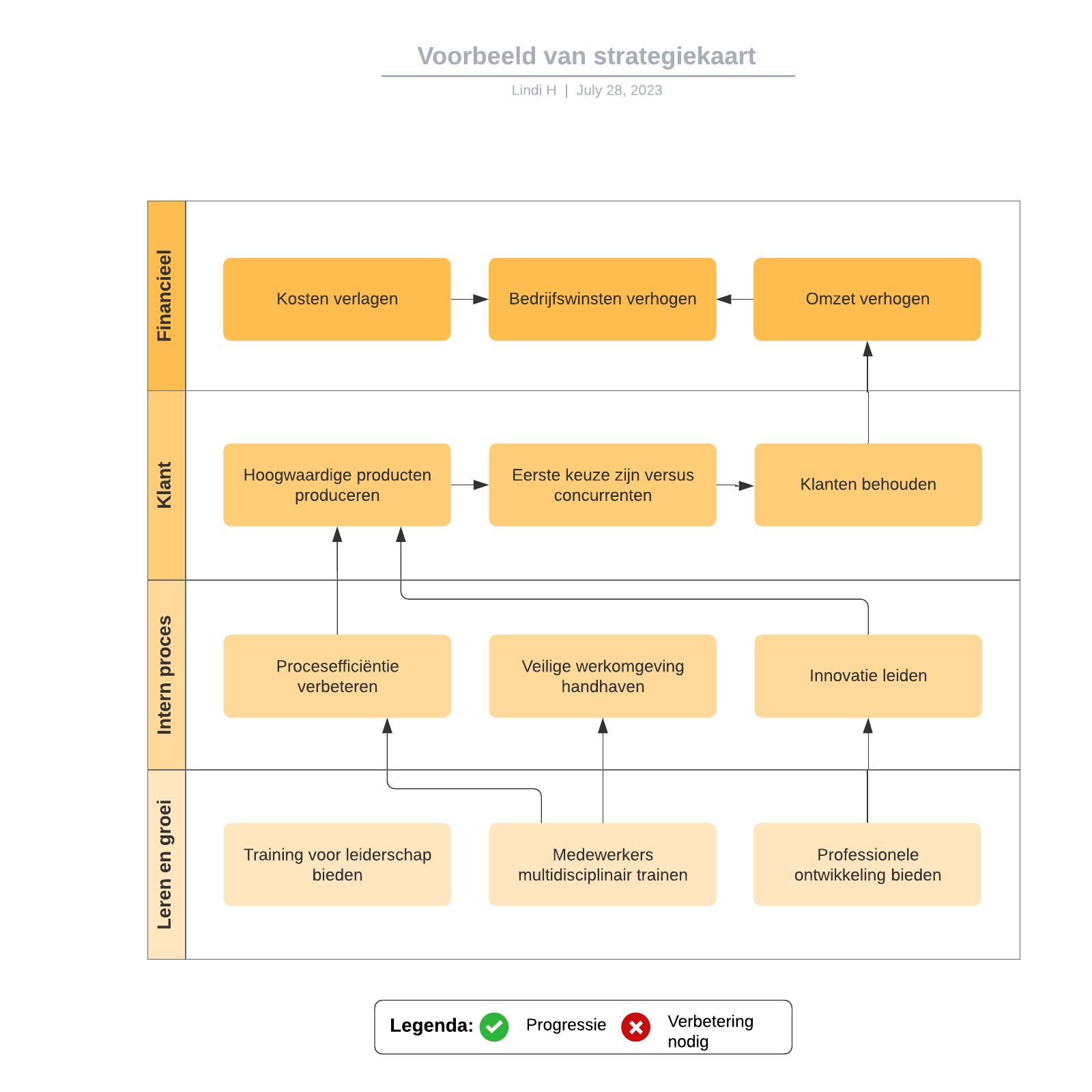 Voorbeeld van strategiekaart