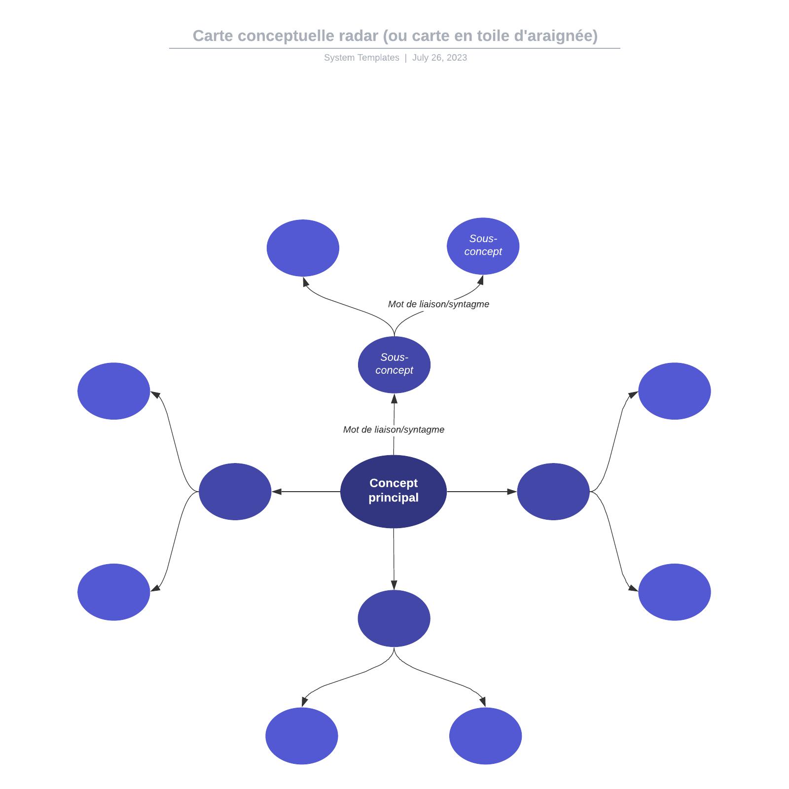 exemple de carte conceptuelle en radar (ou toile d'araignée)