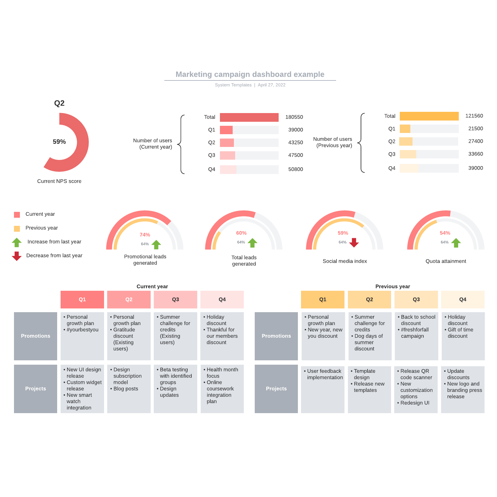 Marketing campaign dashboard example