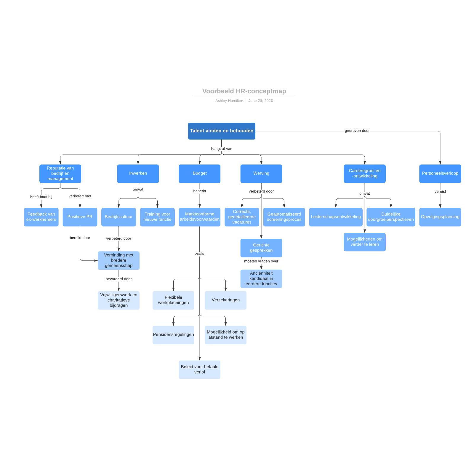 Voorbeeld HR-conceptmap