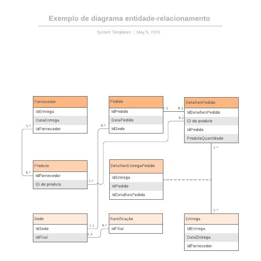 Exemplo de diagrama entidade-relacionamento