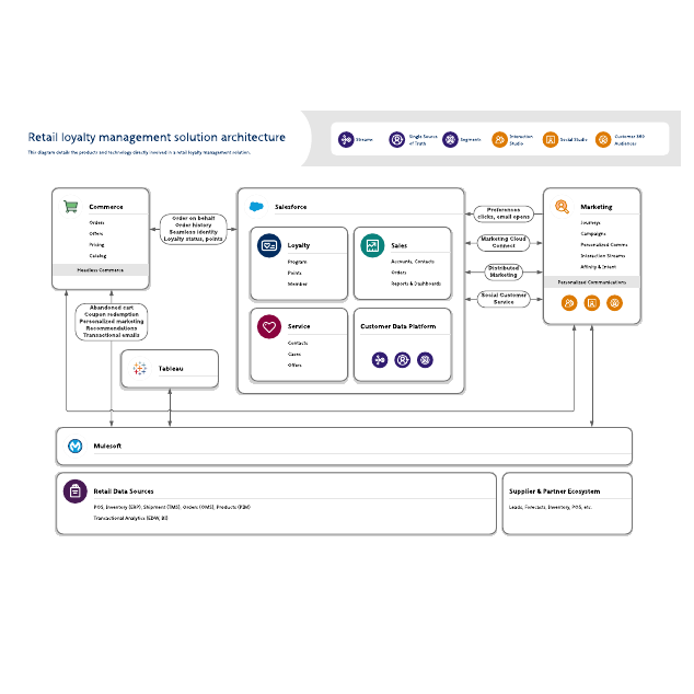 Retail loyalty management solution architecture