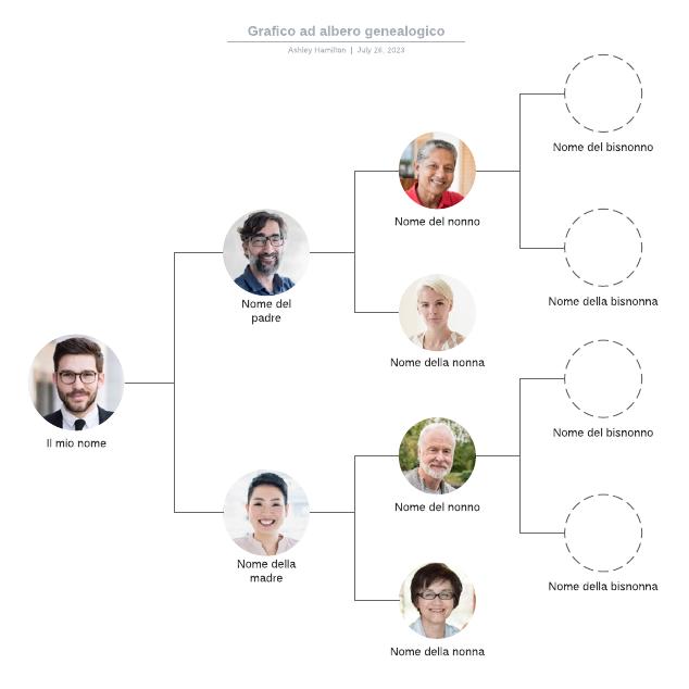Grafico ad albero genealogico