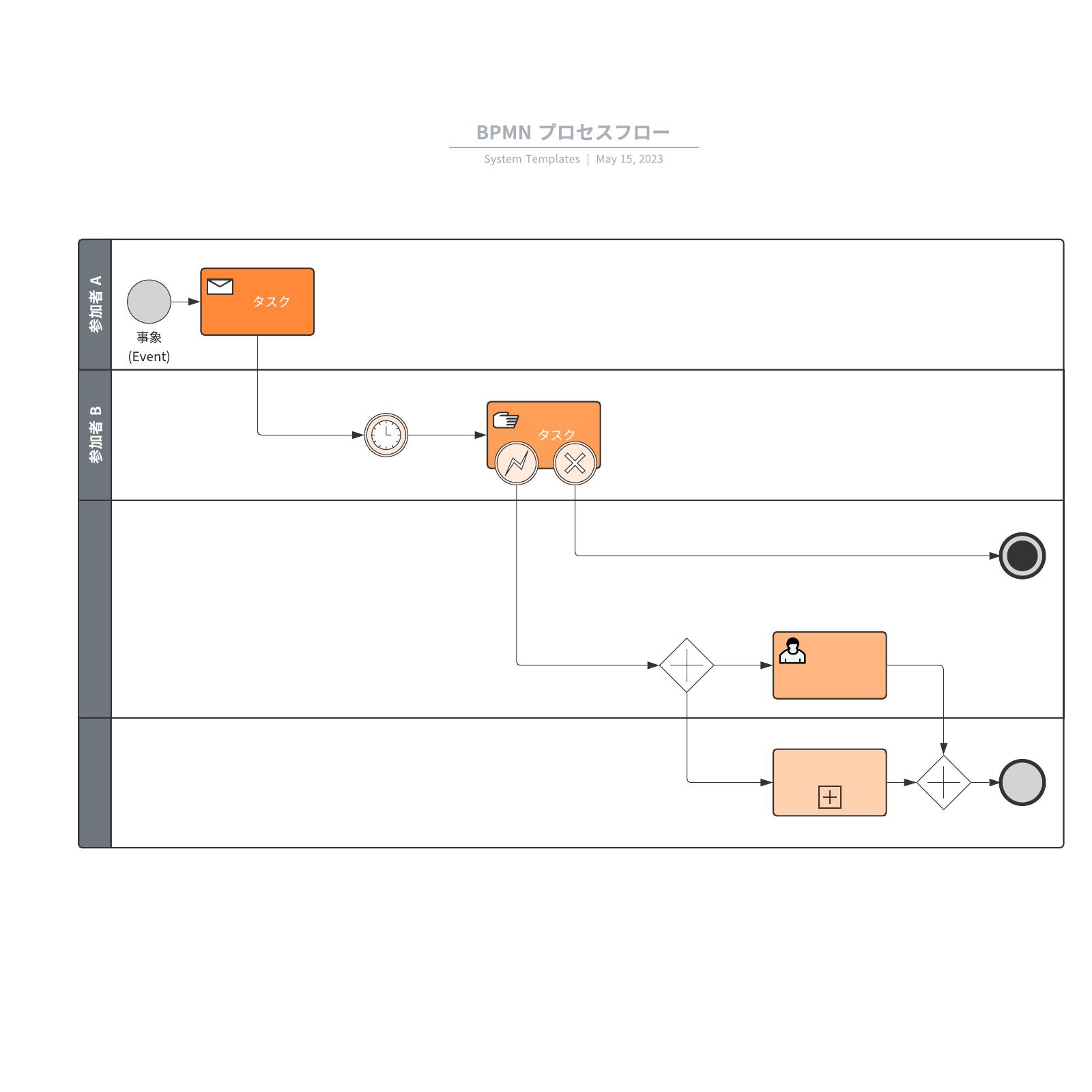 BPMN プロセスフロー参考例