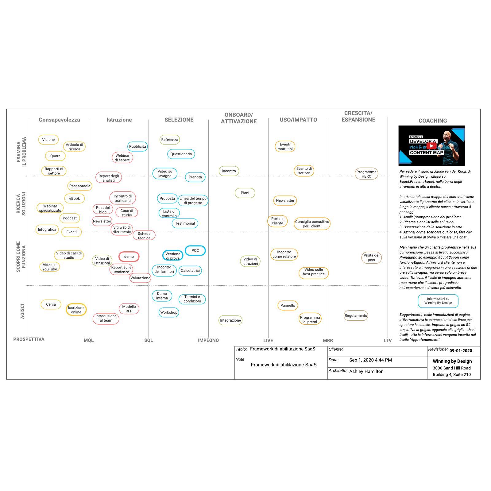Framework di abilitazione SaaS