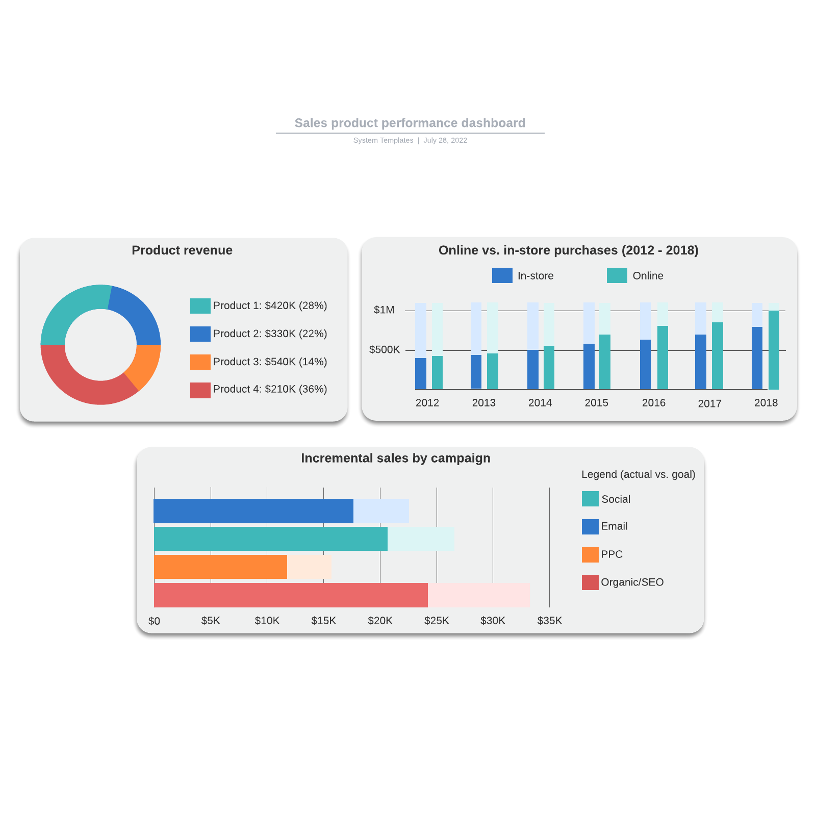 Sales product performance dashboard