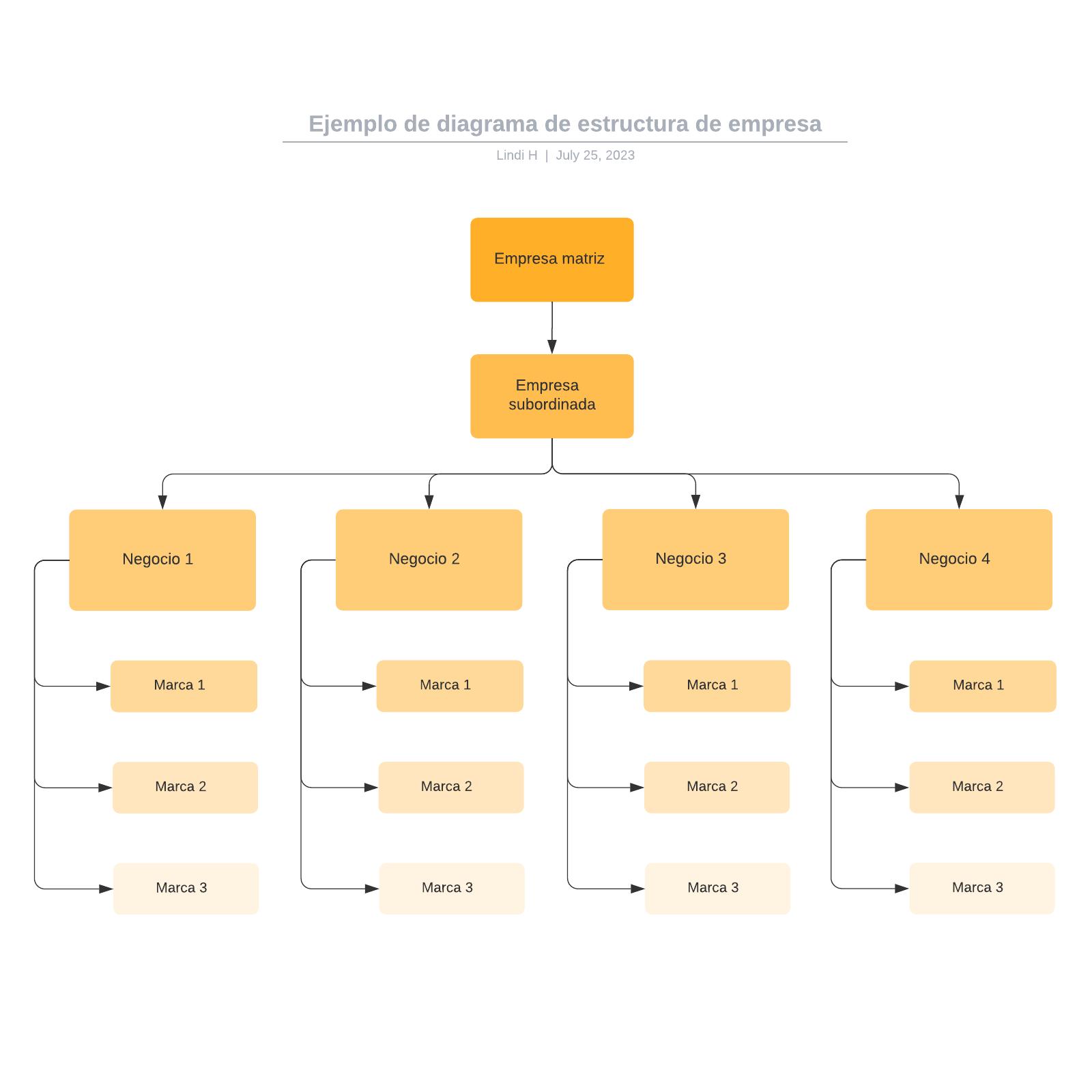 Ejemplo de diagrama de estructura de empresa