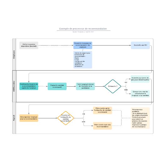 exemple de processus de recommandation