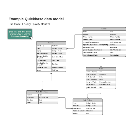 Facility quality control example