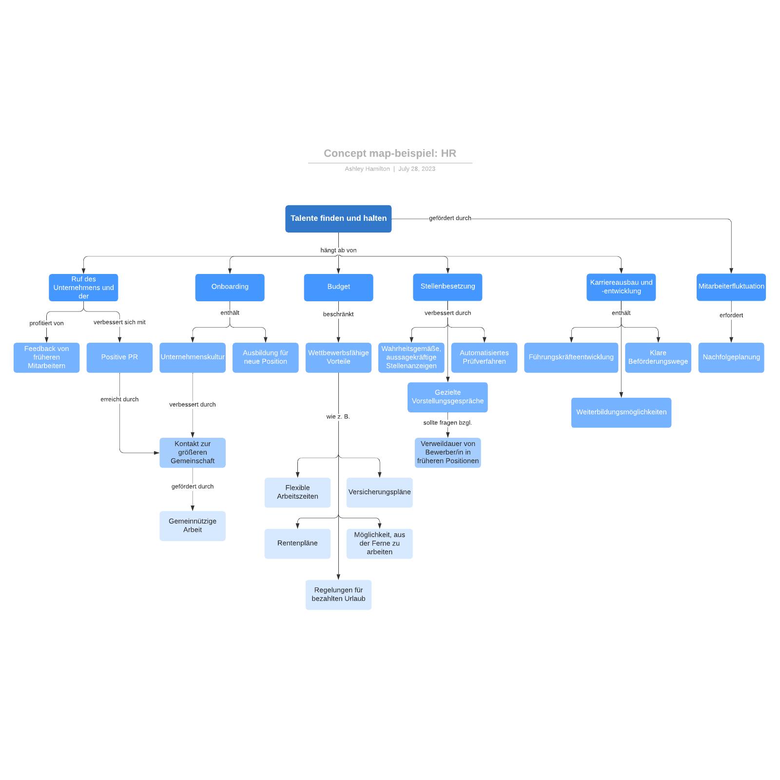 HR Concept Map Beispiel