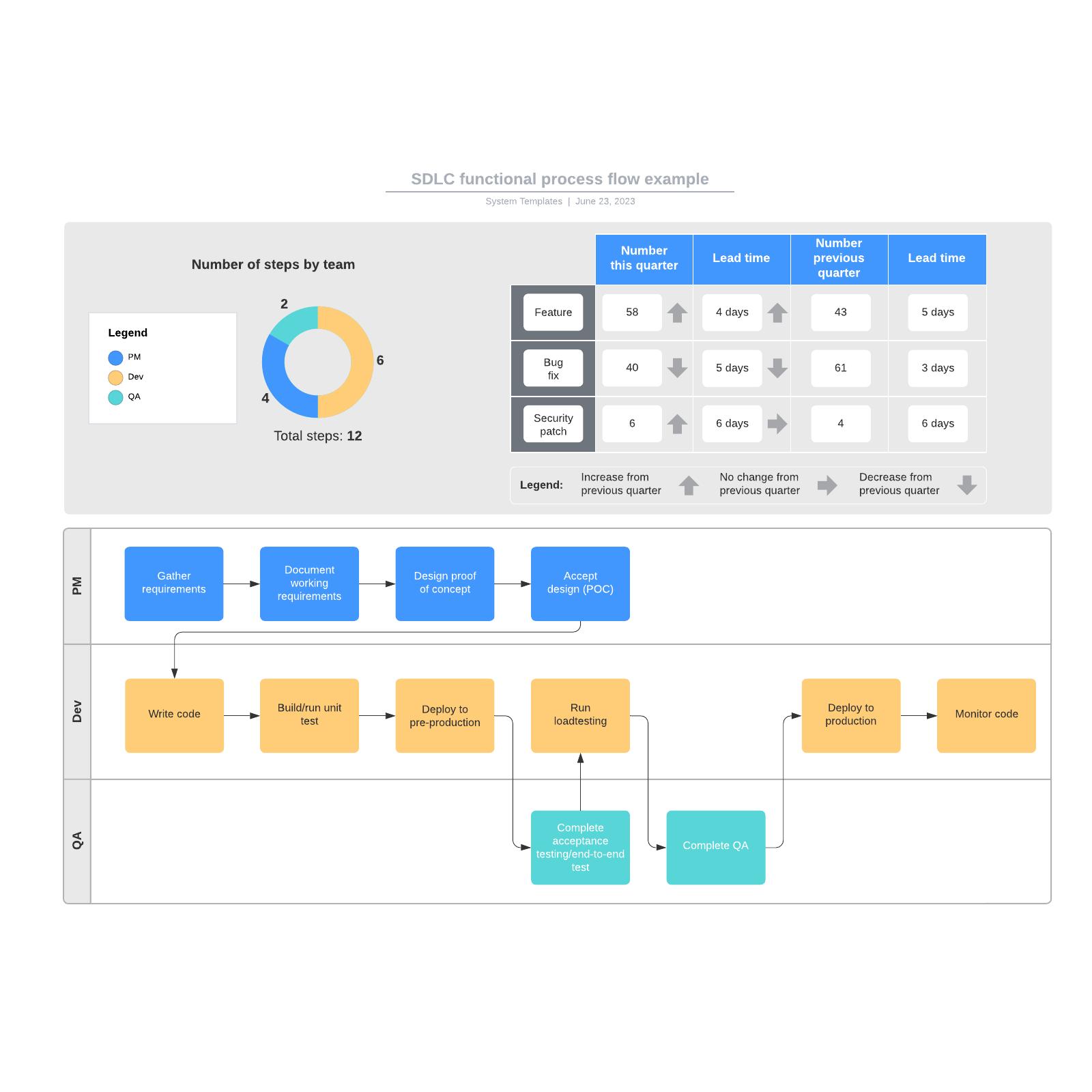 SDLC functional process flow example
