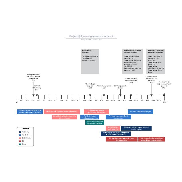 Projecttijdlijn met gegevensvoorbeeld