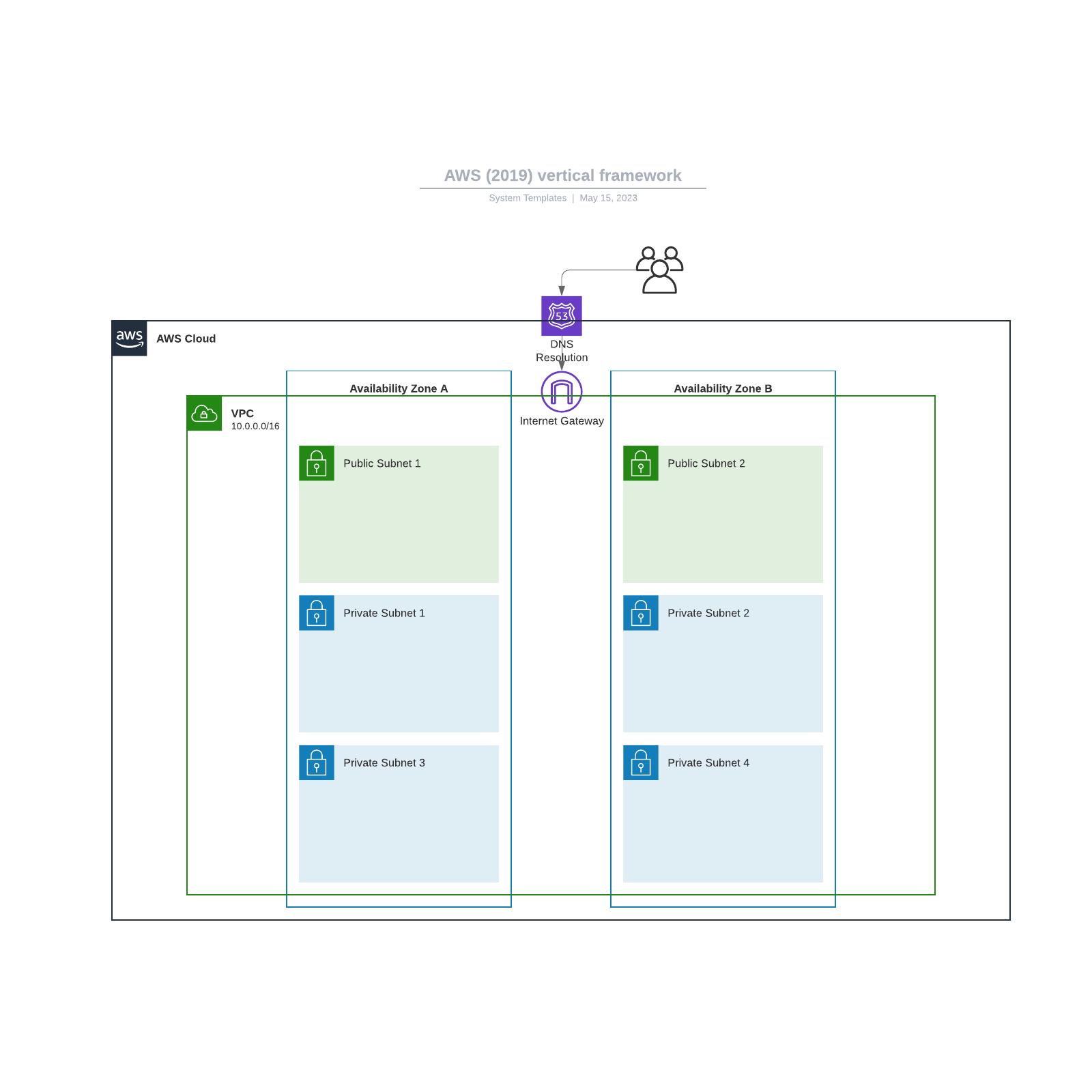 AWS (2019) vertical framework
