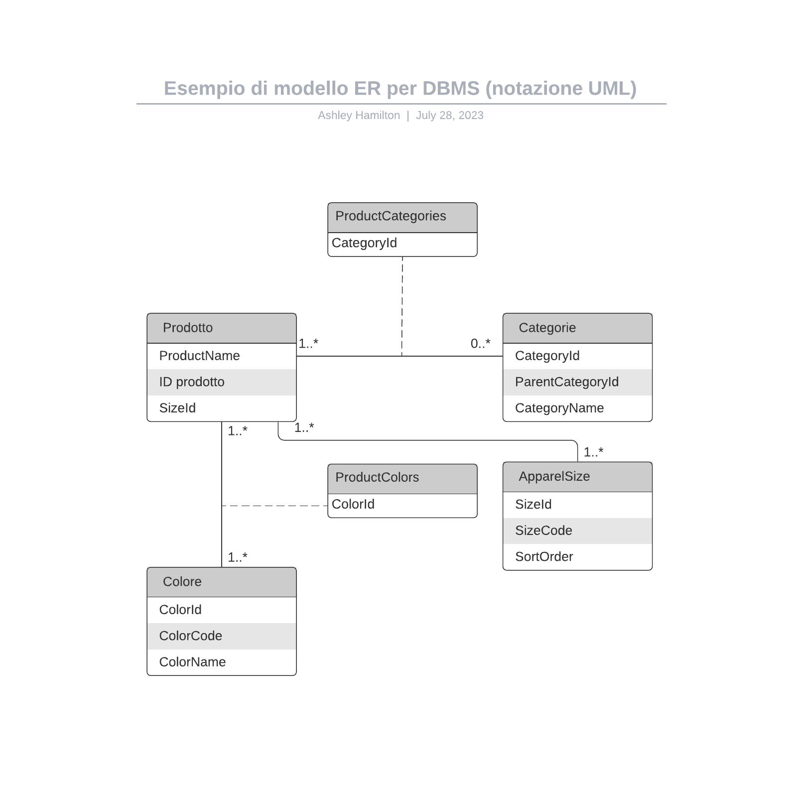 Esempio di modello ER per DBMS (notazione UML)