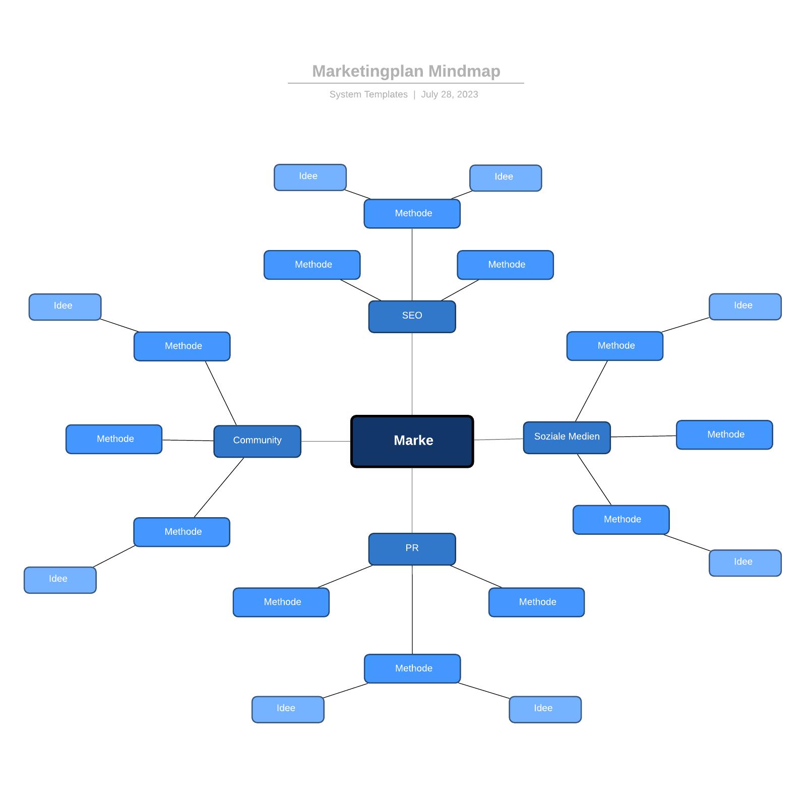Marketingplan Mindmap Vorlage