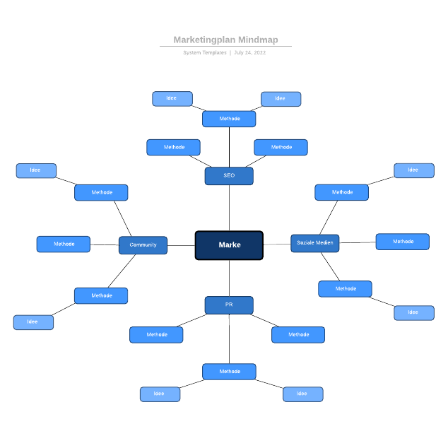 Marketingplan Mindmap