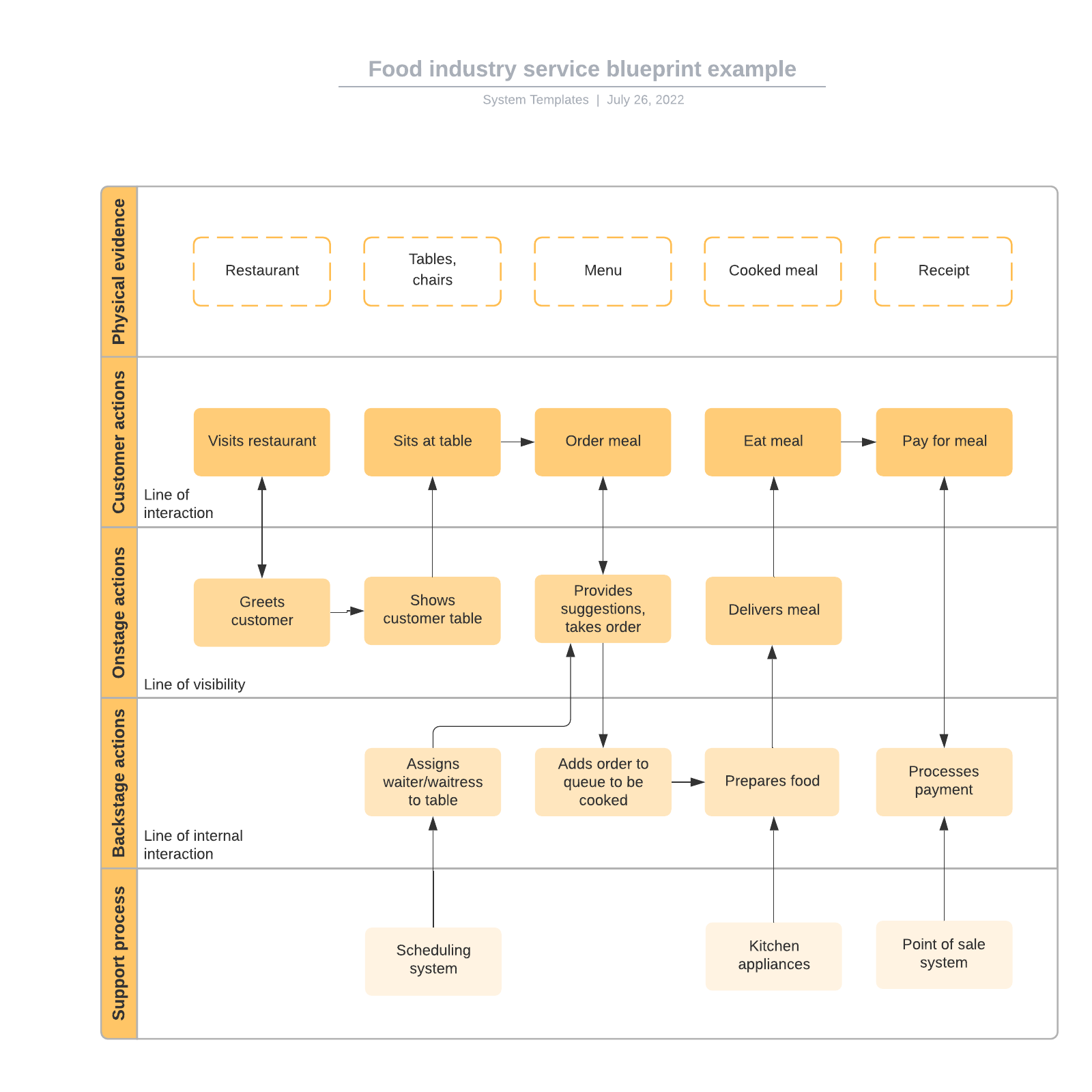 Food industry service blueprint example