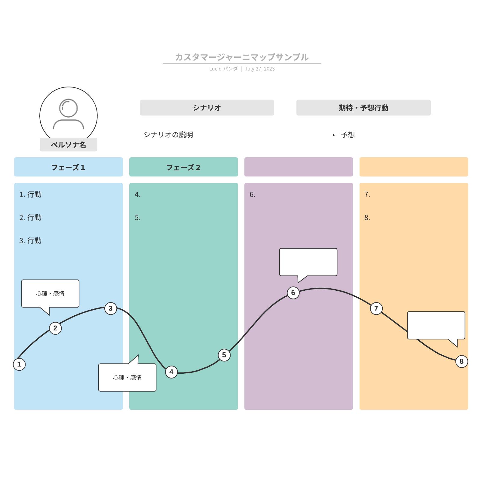 カスタマージャーニマップ作成テンプレート