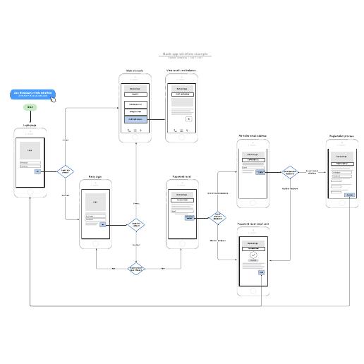Bank app wireflow example