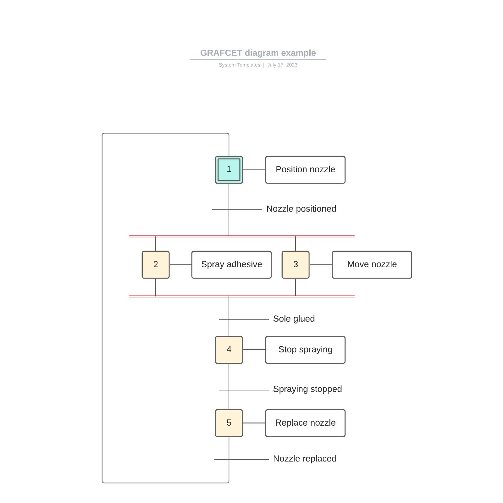 GRAFCET diagram example