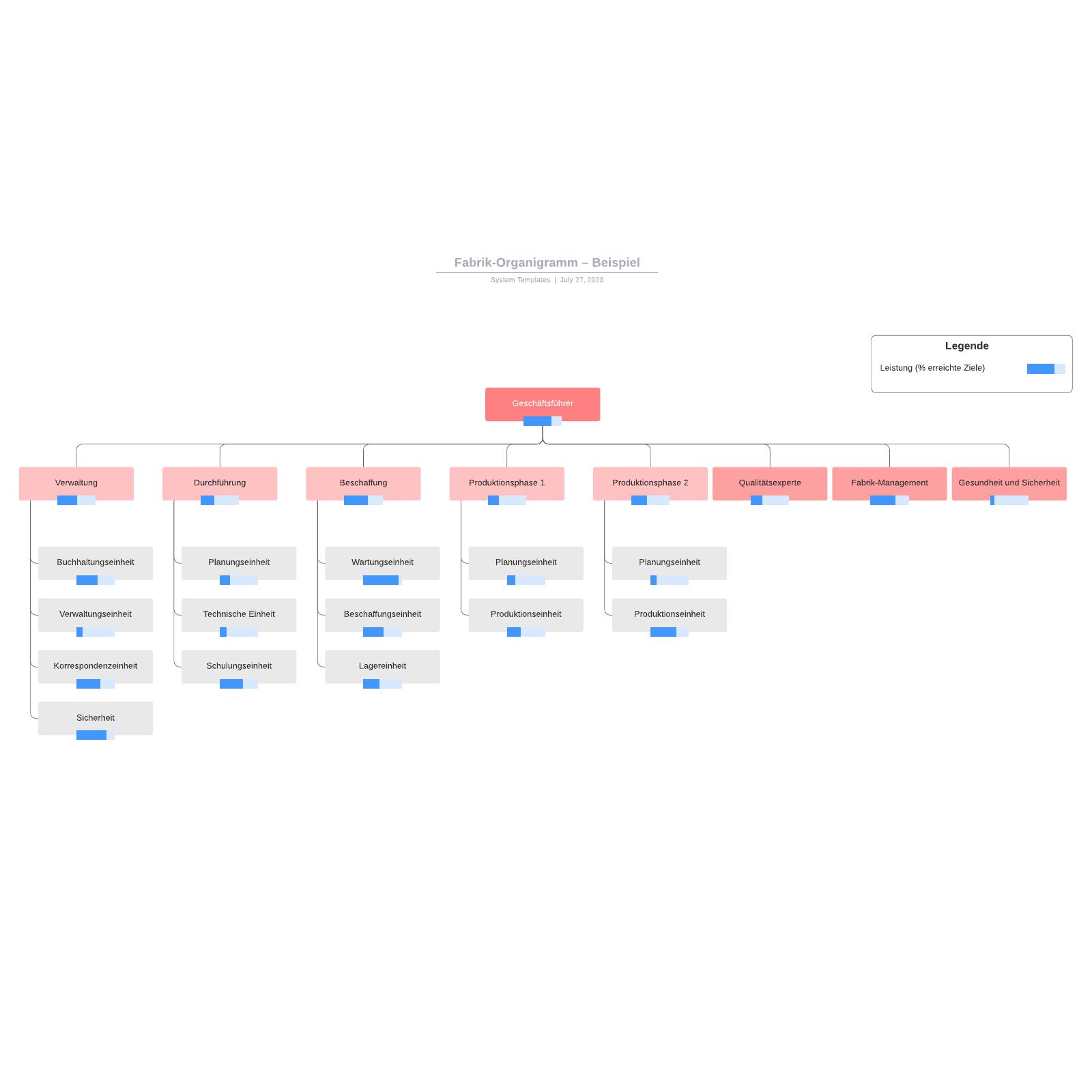 Fabrik-Organigramm– Beispiel