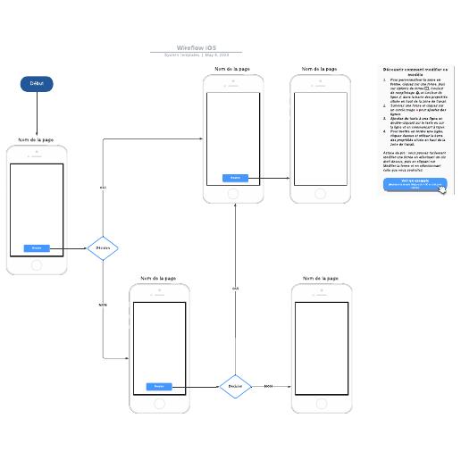 exemple de wireflow iOS vierge