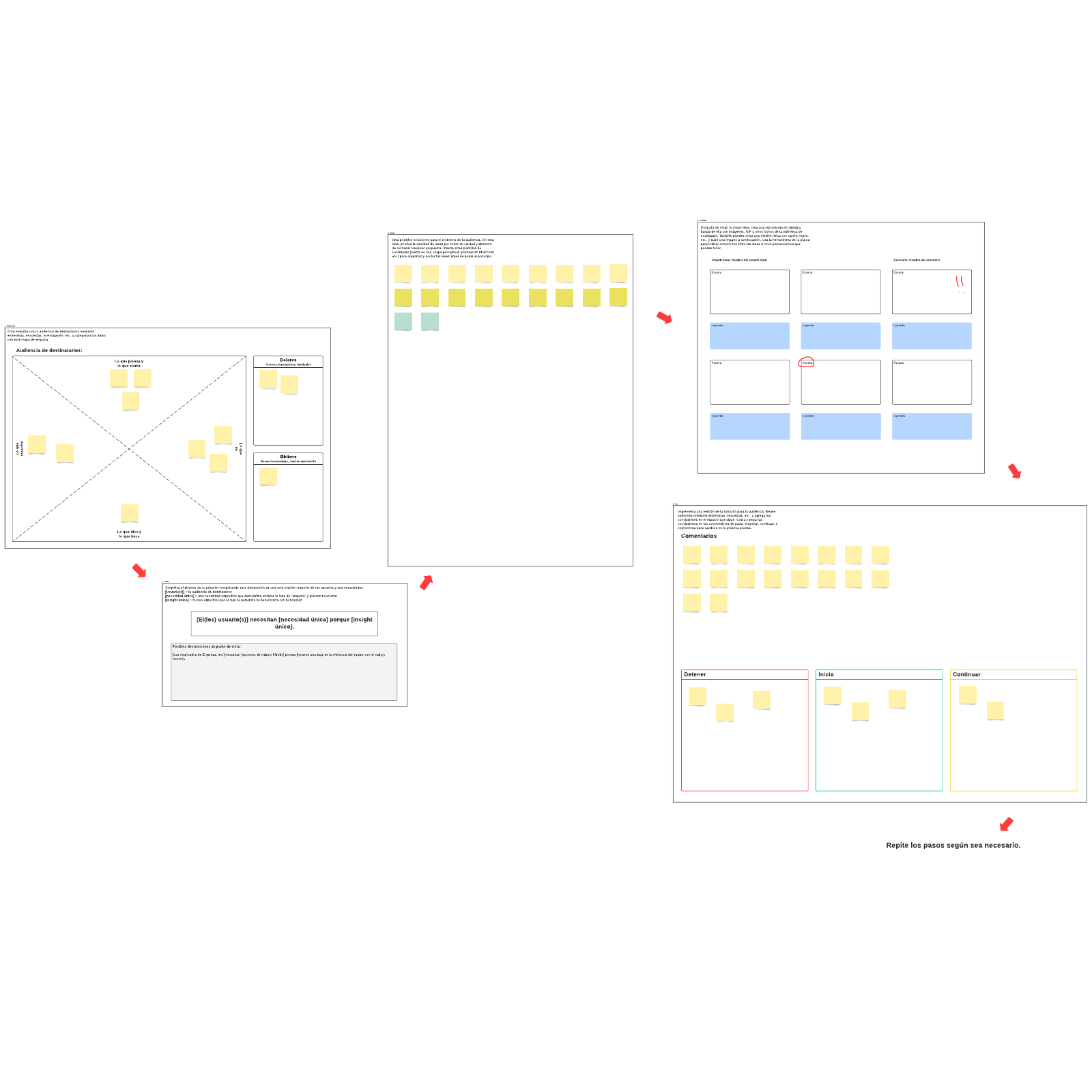 Plantilla de proceso de pensamiento de diseño