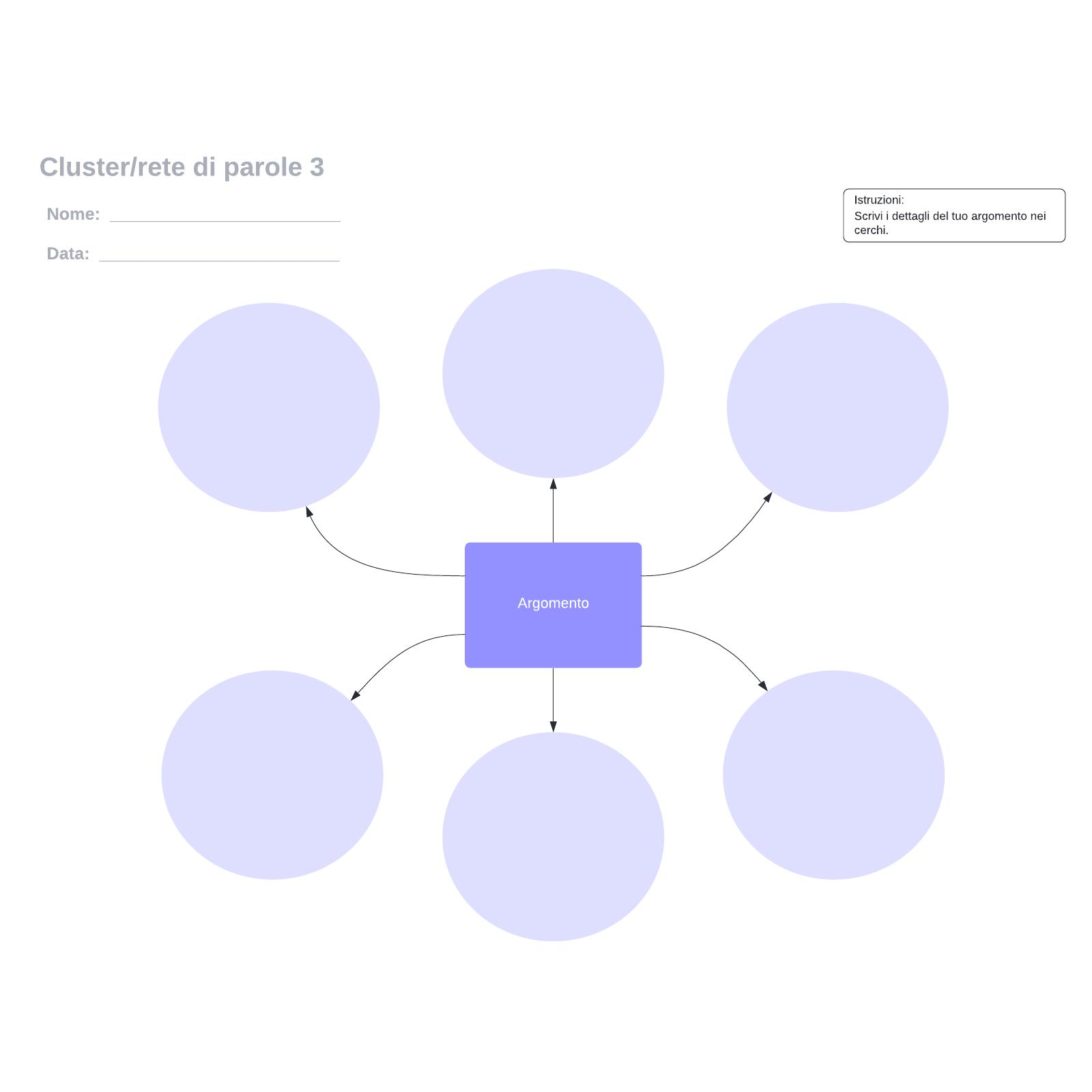 Cluster/rete di parole 3