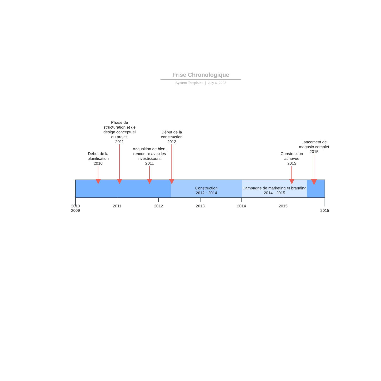 exemple de frise chronologique de création magasin