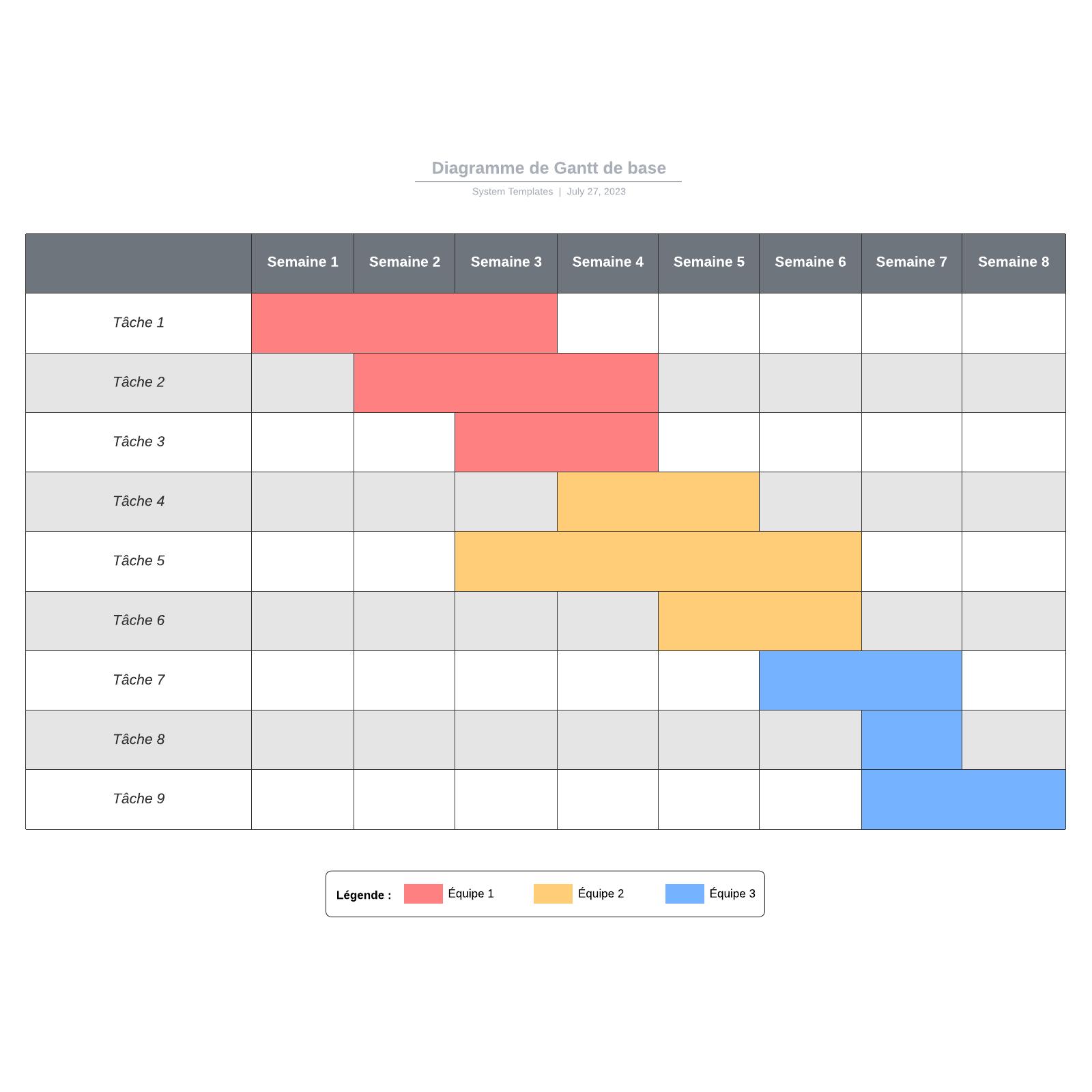 exemple de diagramme de Gantt simple