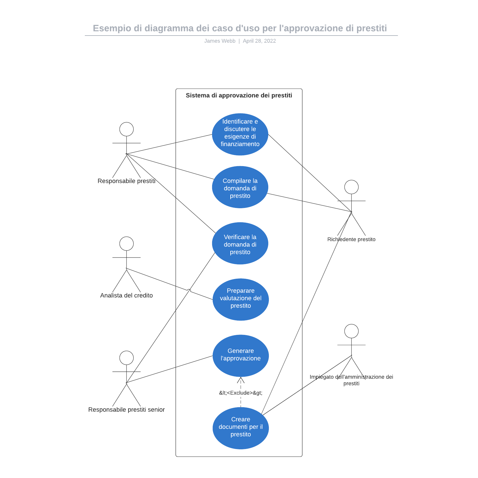 Esempio di diagramma dei caso d'uso per l'approvazione di prestiti