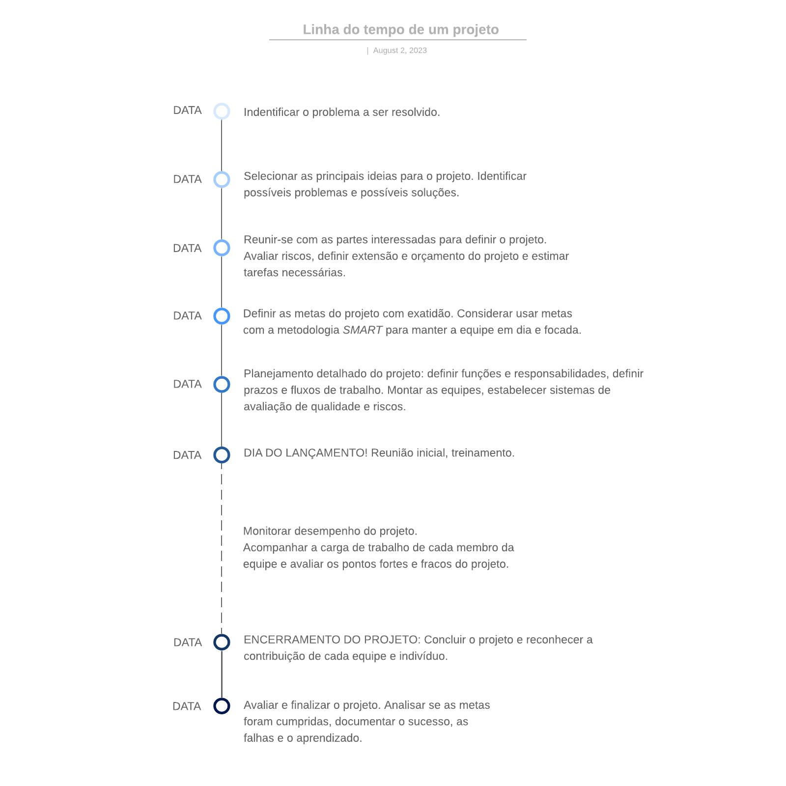 Linha do tempo de um projeto