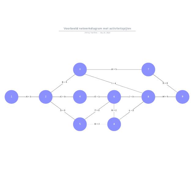 Voorbeeld netwerkdiagram met activiteitspijlen