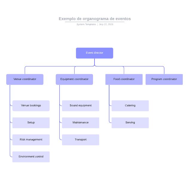 Exemplo de organograma de eventos