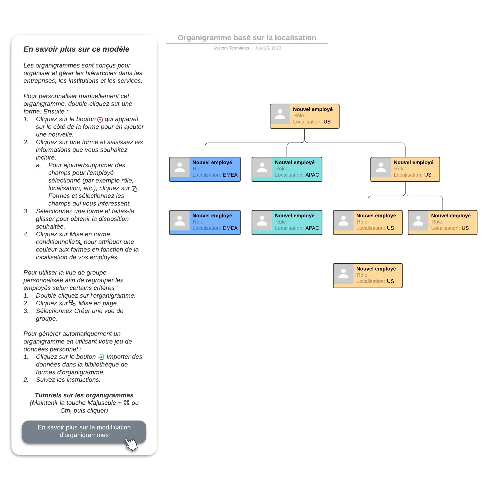 exemple d'organigramme basé sur la localisation