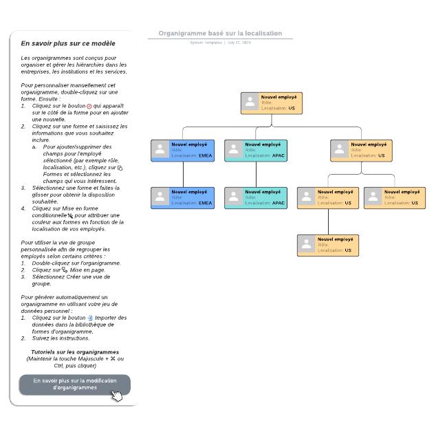 Organigramme basé sur la localisation