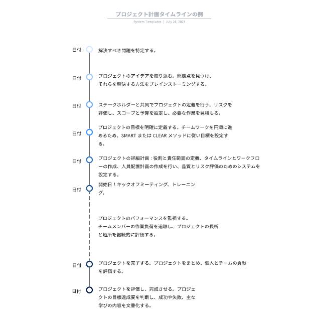 プロジェクト計画タイムラインの例
