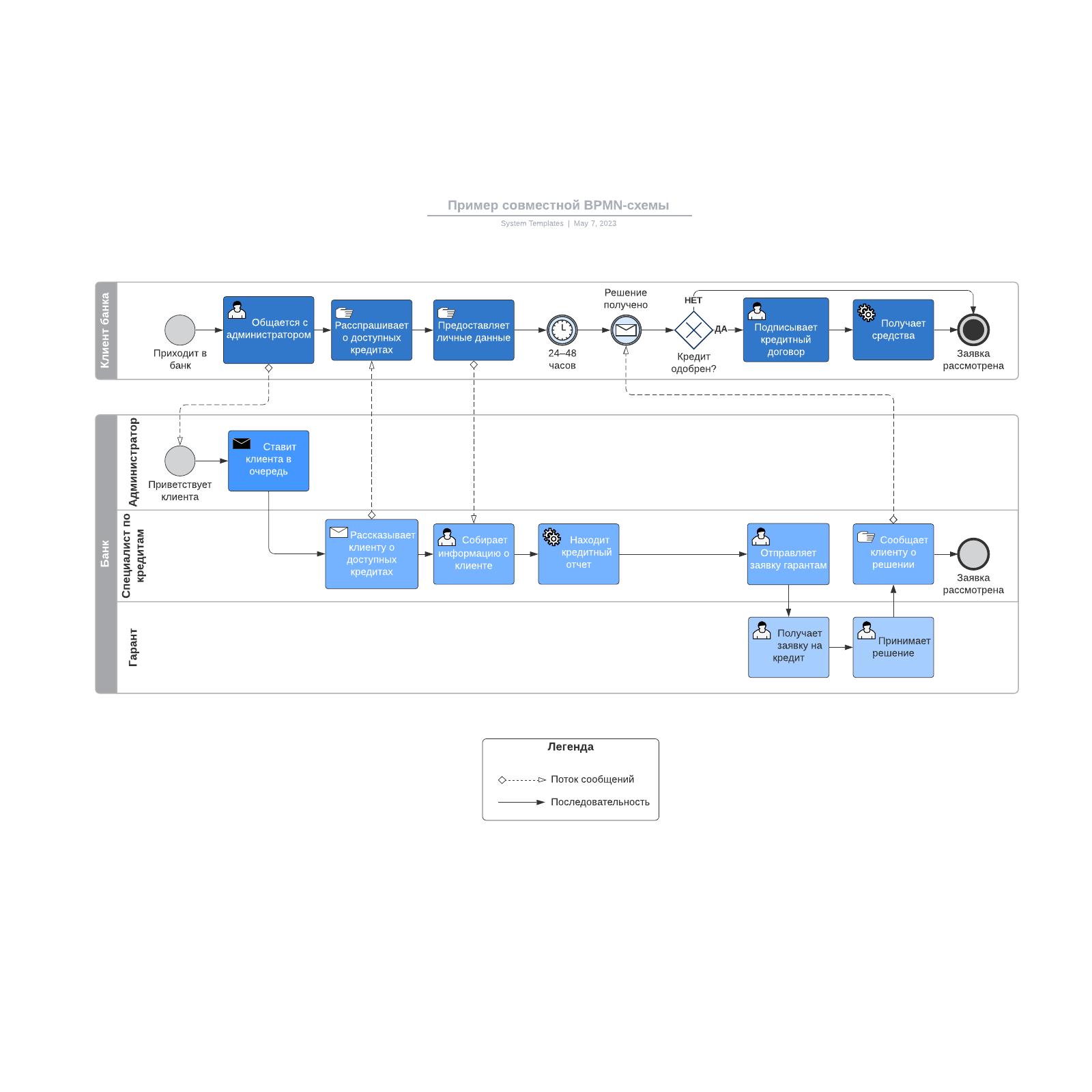 Пример совместной BPMN-схемы